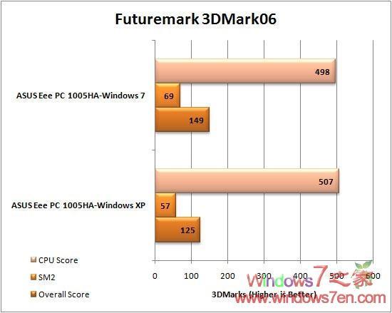 华硕Eee PC 1005HA实测Windows7及XP Sp3