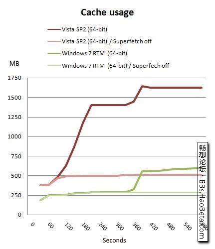 Windows7RTM/Vista/XP性能测试
