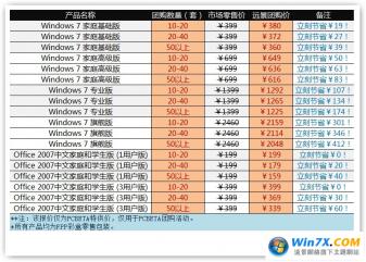 远景团购Win7&Office相关事宜
