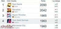 世界俱乐部排名:拜仁排名第三